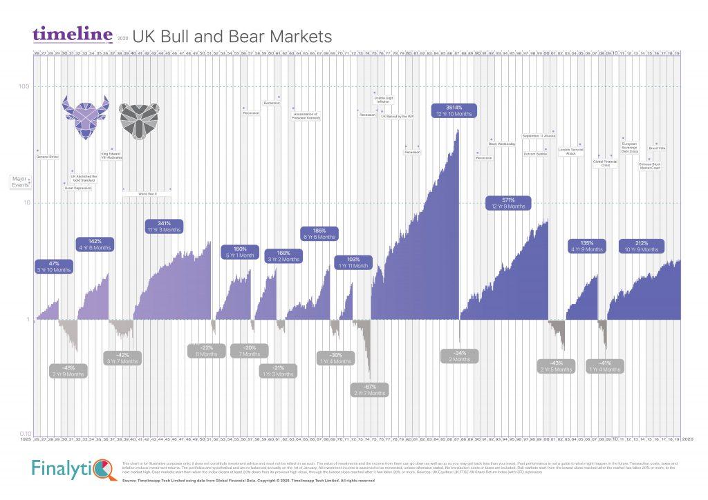 UK bull and bear market