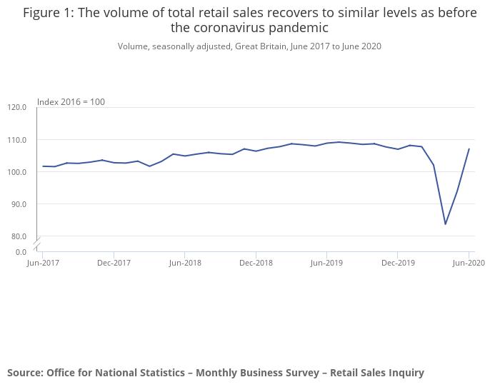 ONS retail sales