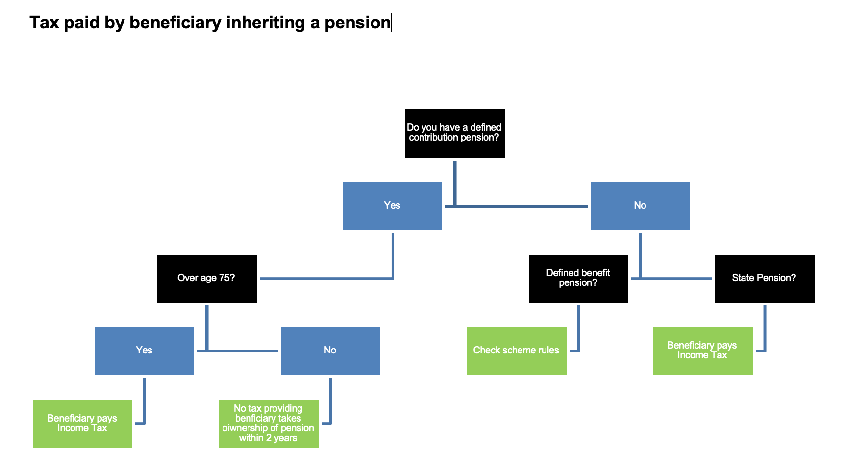 tax paid by a beneficiary inheriting a pension