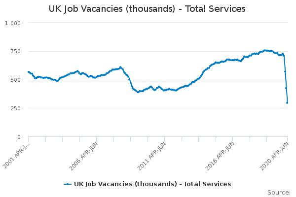 UK Job Vacancies