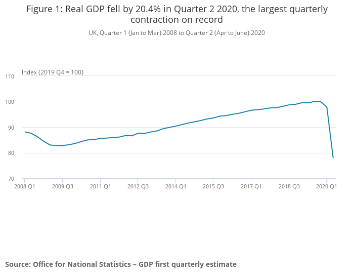 UK GDP Q2 ONS