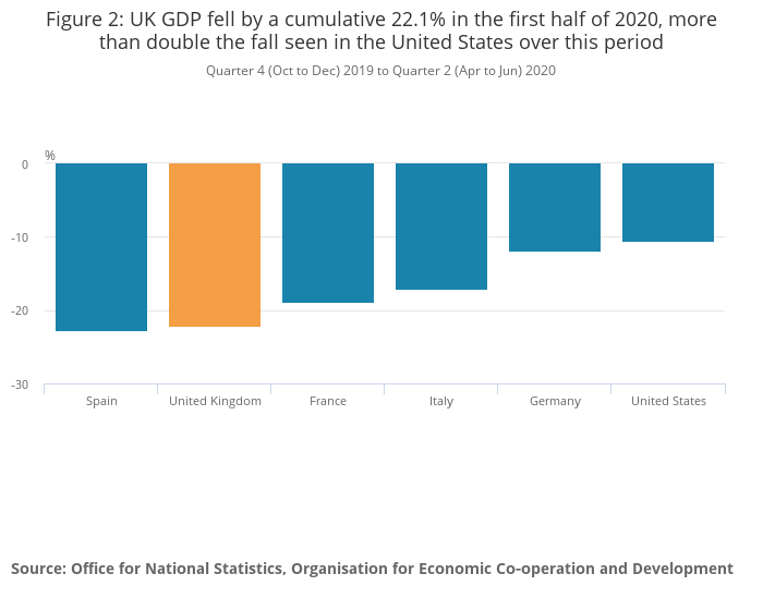 UK GDP vs others