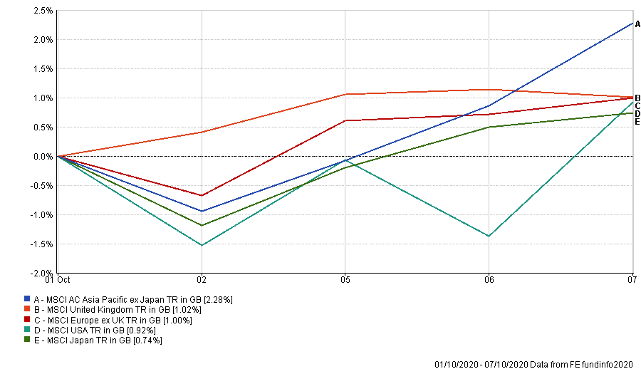 Weekly stock market performance