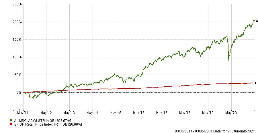 Line Chart for Investment Risk