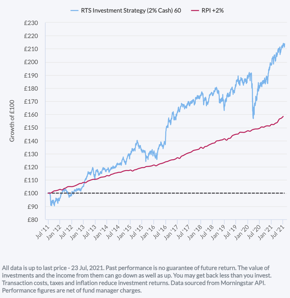 Under The Bonnet Of The RTS Investment Strategy Line Chart