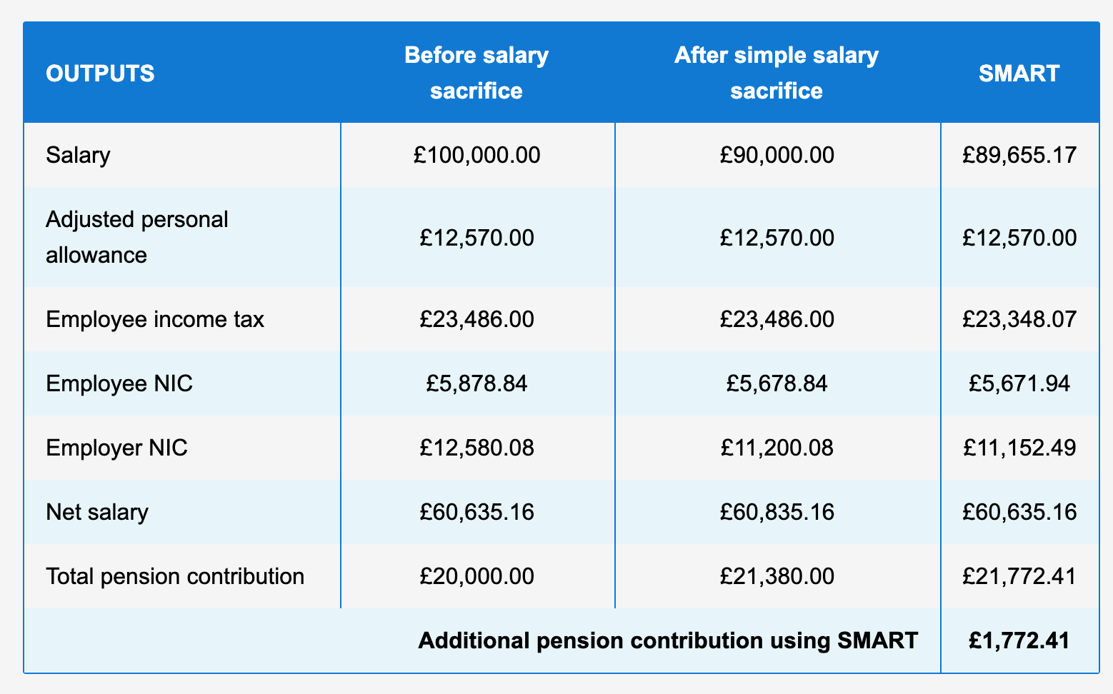 National Insurance Table